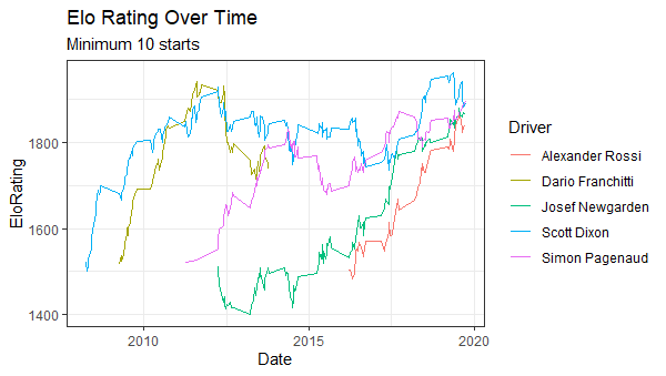 elo_rating_graph