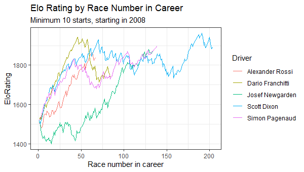 race_number_graph